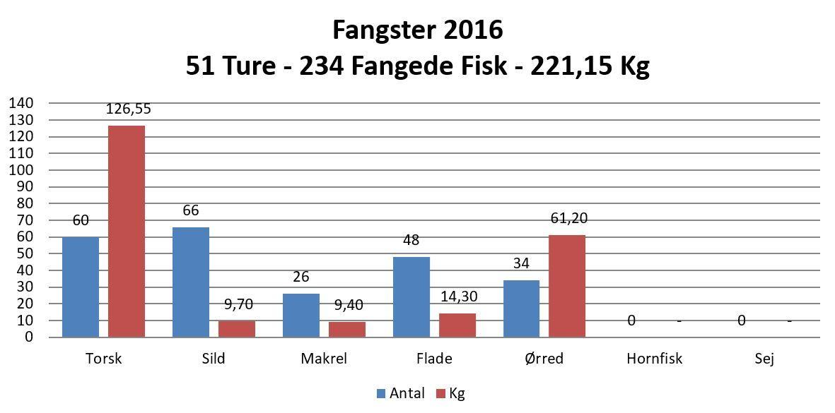 2016_Statistik